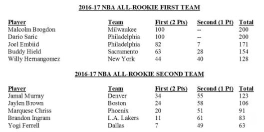 rookie teams